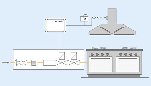 Bild 2: Die Überwachung Abgasabführung (ÜA) stellt sicher, dass die Gaszufuhr erst dann freigegeben wird, wenn die Abluftanlage in Betrieb ist.
